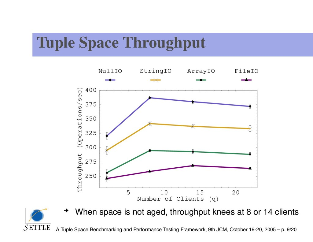 Tuple Space Throughput 5 10 15 20 Number of Cli...