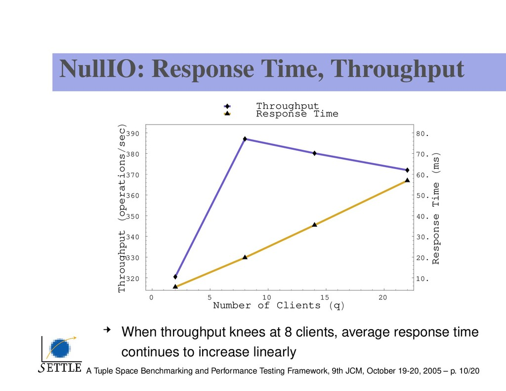 NullIO: Response Time, Throughput 0 5 10 15 20 ...
