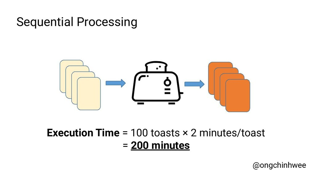 Sequential Processing Execution Time = 100 toas...