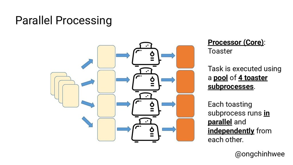 Processor (Core): Toaster Task is executed usin...