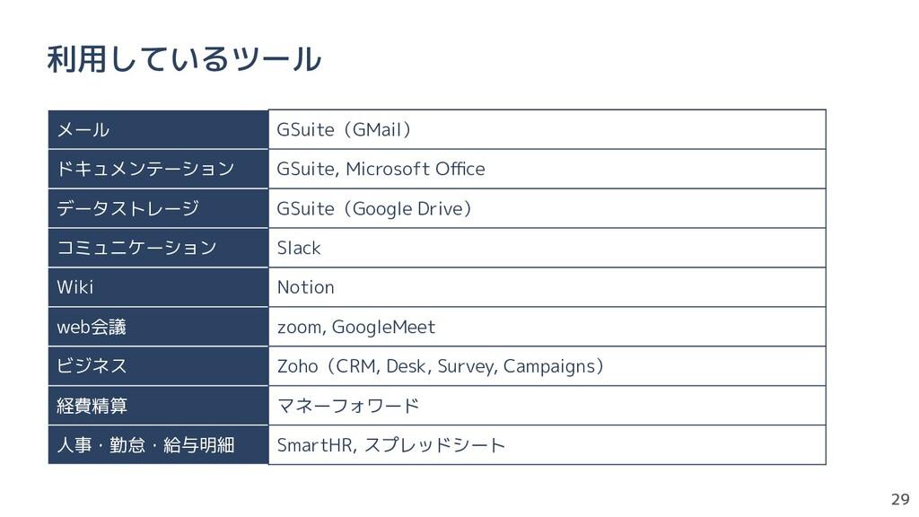 29 利用しているツール メール GSuite(GMail) ドキュメンテーション GSuit...