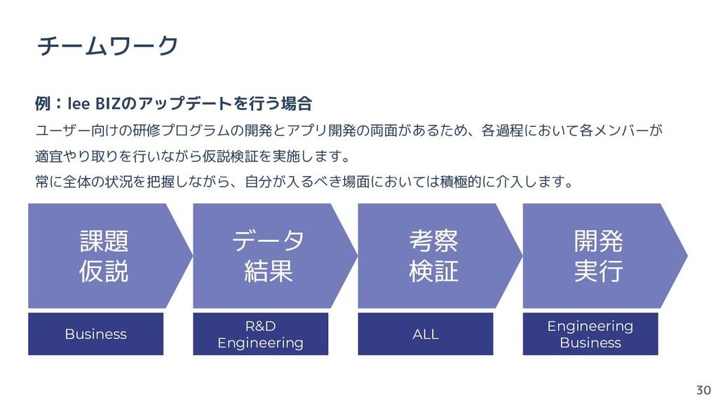 30 チームワーク 課題 仮説 データ 結果 考察 検証 開発 実行 Business R&D...