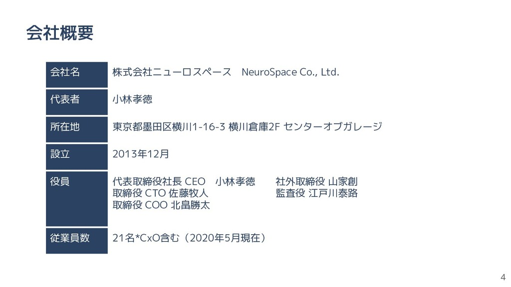 4 会社概要 会社名 株式会社ニューロスペース NeuroSpace Co., Ltd. 代表...