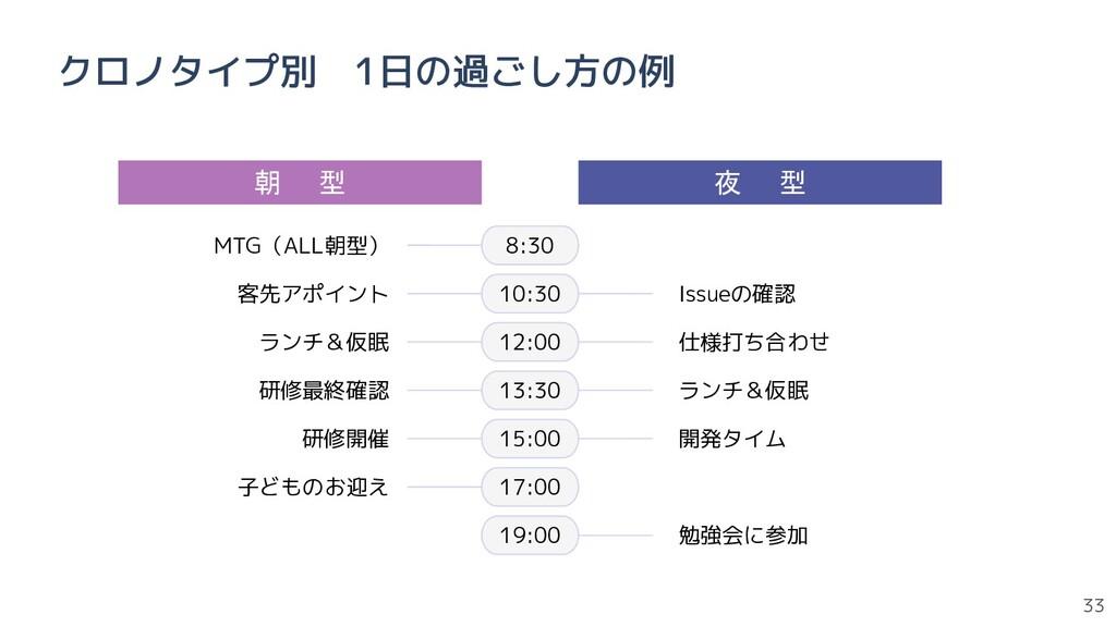 33 クロノタイプ別 1日の過ごし方の例 朝  型 夜  型 8:30 10:30 12:00...