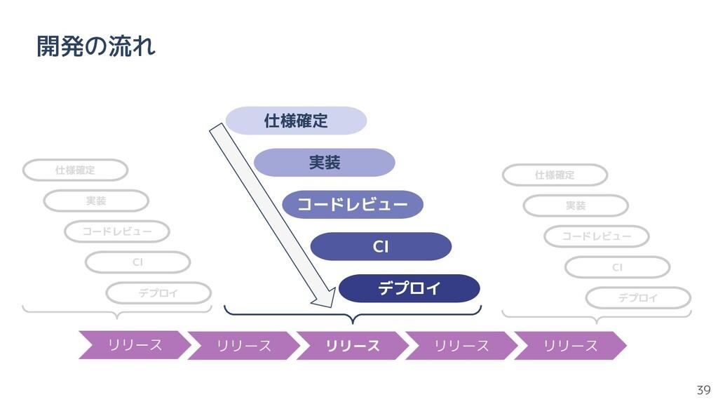 39 開発の流れ コードレビュー CI デプロイ 仕様確定 実装 リリース リリース リリース...