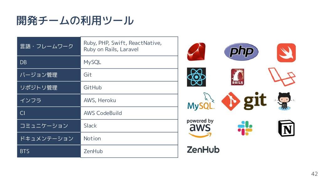 42 開発チームの利用ツール 言語・フレームワーク Ruby, PHP, Swift, Rea...