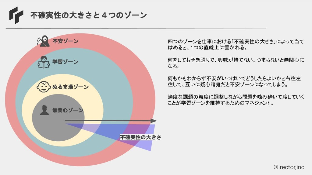 © rector,inc 不確実性の大きさと4つのゾーン 学習ゾーン 不確実性の大きさ ぬるま...