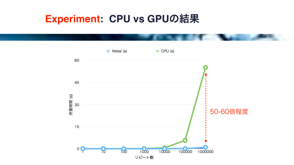 Experiment: CPU vs GPUͷ݁Ռ ഒఔ౓
