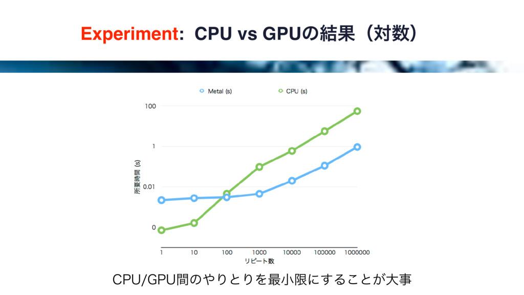 Experiment: CPU vs GPUͷ݁Ռʢରʣ $16(16ؒͷΓͱΓΛ࠷খݶ...