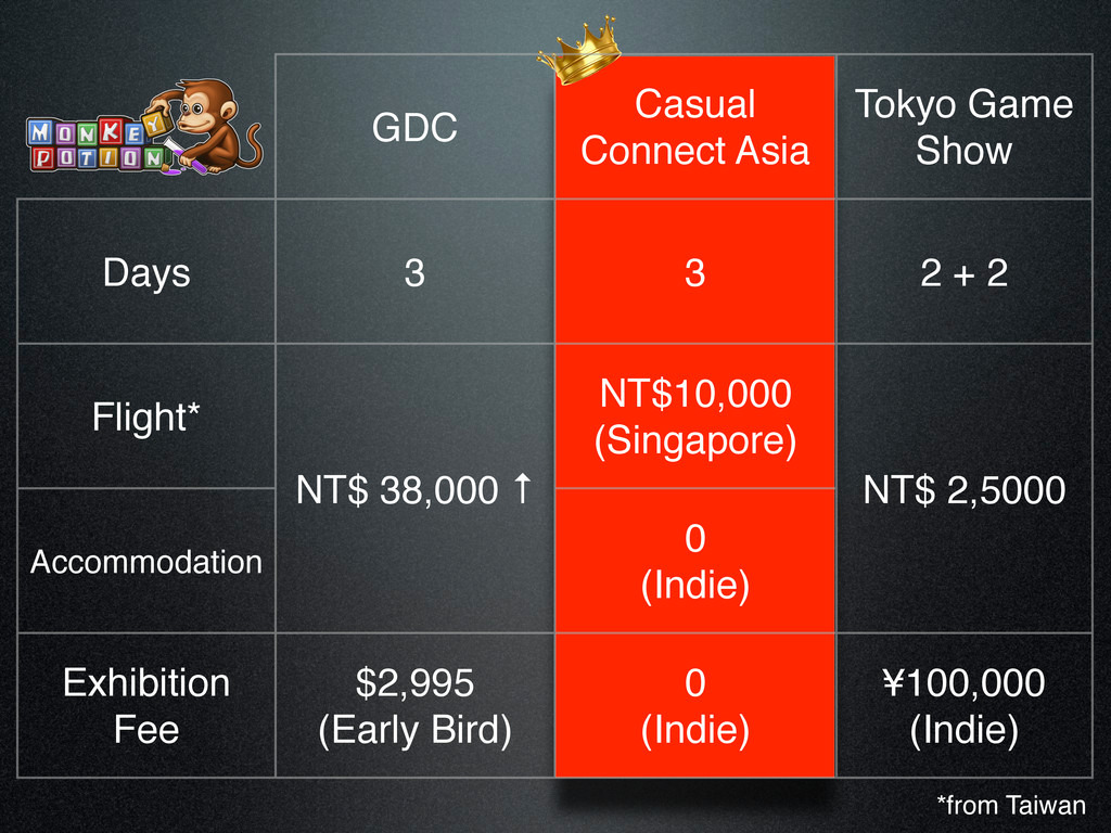 GDC Casual Connect Asia Tokyo Game Show Days 3 ...