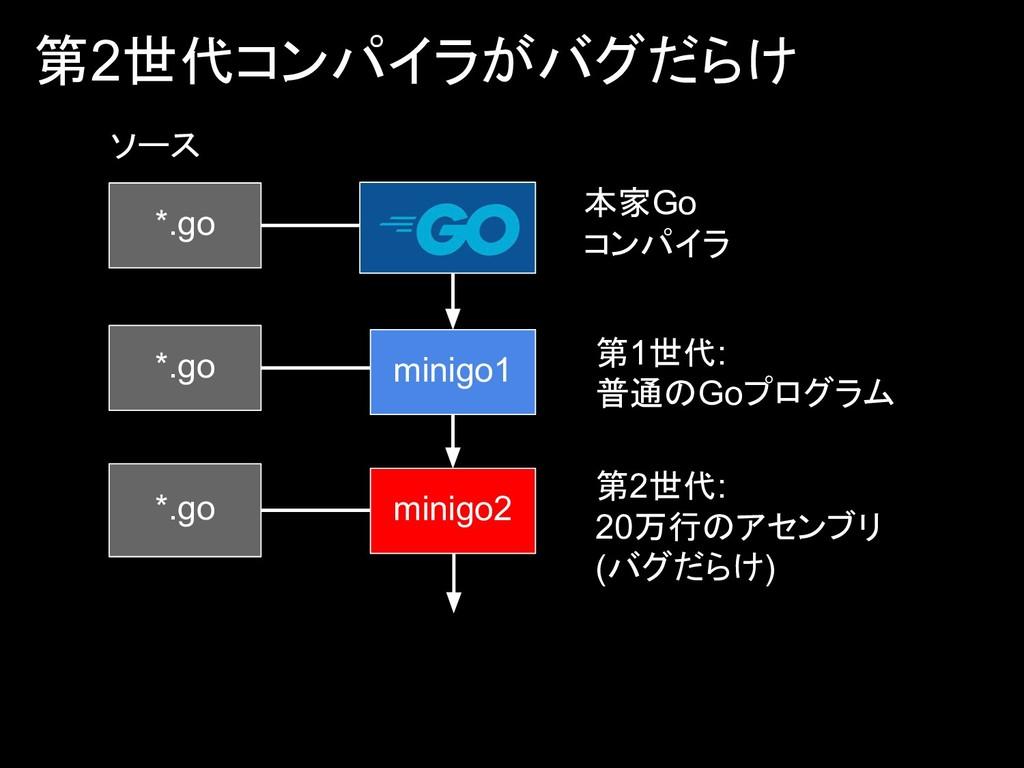 第2世代コンパイラがバグだらけ *.go ソース *.go minigo1 *.go mini...