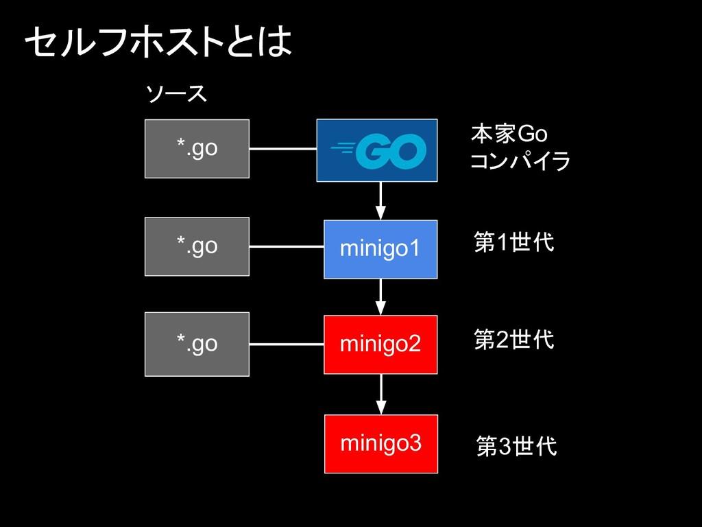 セルフホストとは *.go ソース *.go minigo3 minigo1 *.go min...