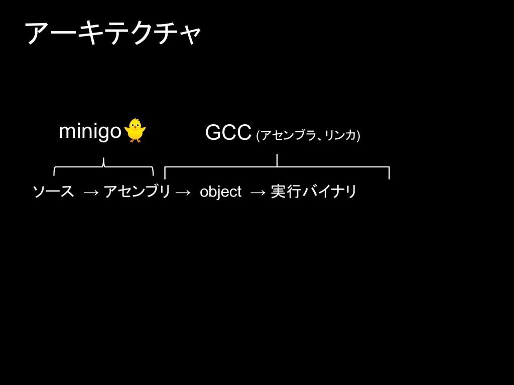 アーキテクチャ minigo ソース → アセンブリ → object → 実行バイナリ GC...