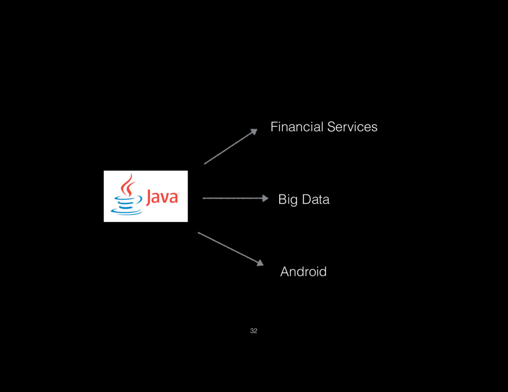 Financial Services Big Data Android 32