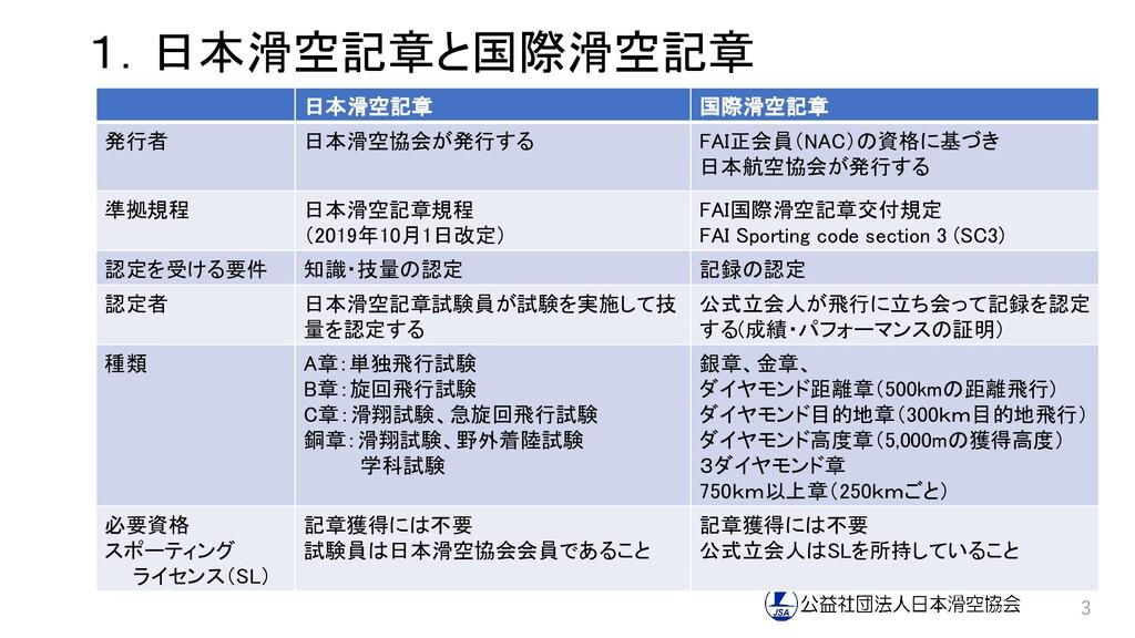 1.日本滑空記章と国際滑空記章 3 日本滑空記章 国際滑空記章 発行者 日本滑空協会が発行する...