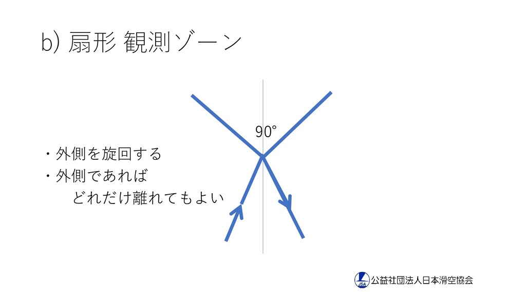 b) 扇形 観測ゾーン 90° ・外側を旋回する ・外側であれば どれだけ離れてもよい