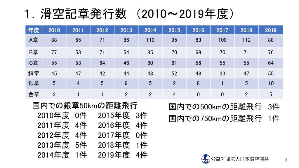 1.滑空記章発行数 (2010~2019年度) 4 年度 2010 2011 2012 201...