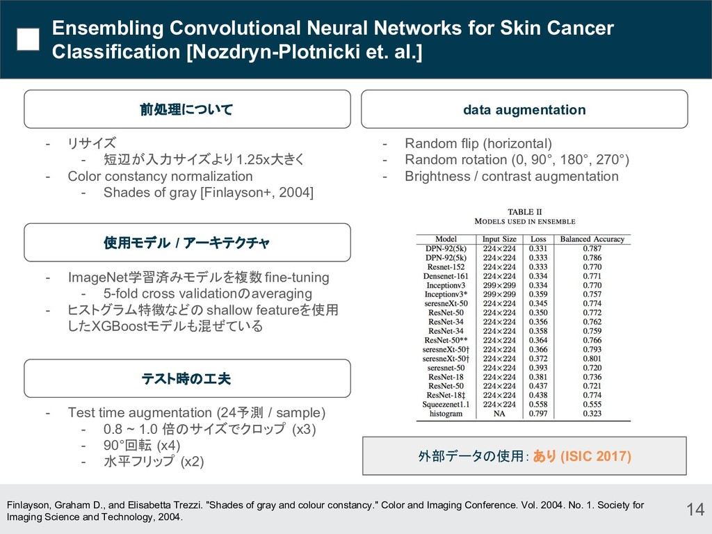 Ensembling Convolutional Neural Networks for Sk...
