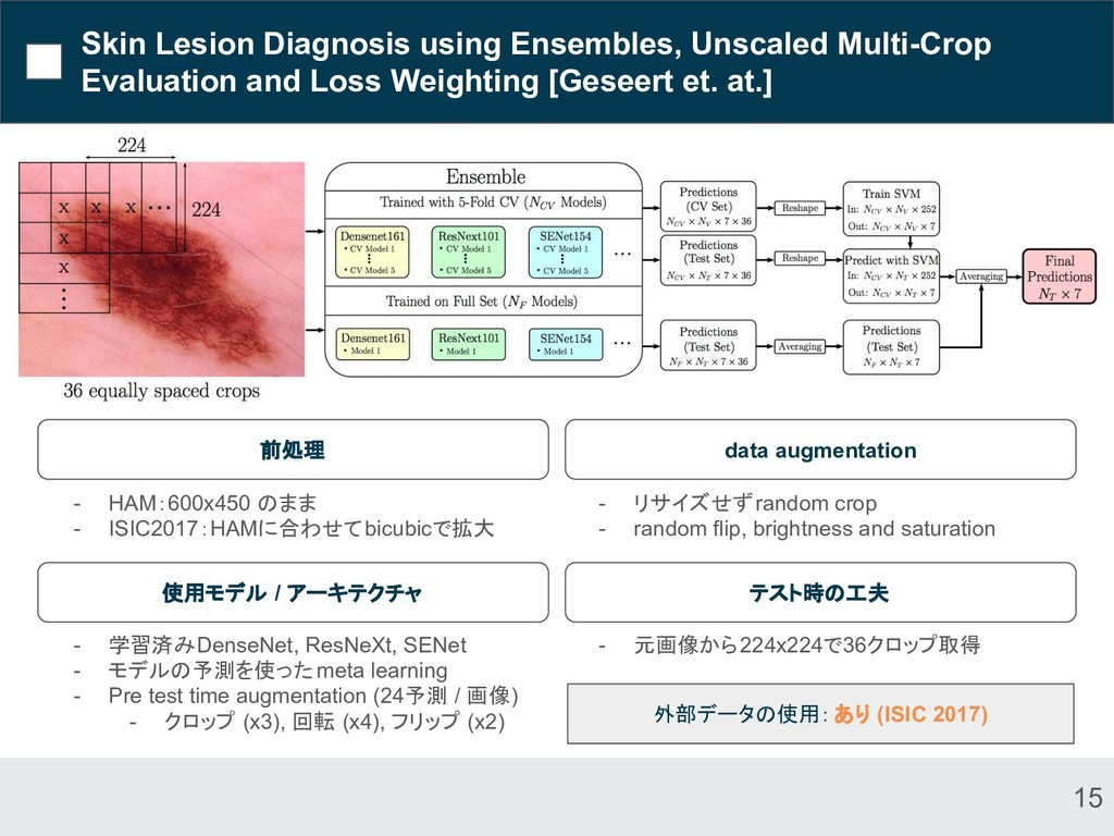 Skin Lesion Diagnosis using Ensembles, Unscaled...