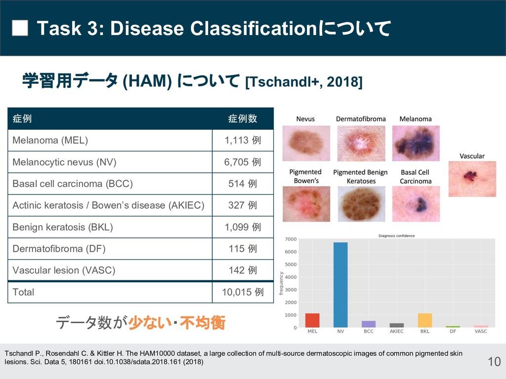Task 3: Disease Classificationについて 学習用データ (HAM)...