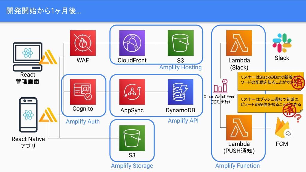 開発開始から1ヶ月後… AppSync DynamoDB S3 React Native アプ...