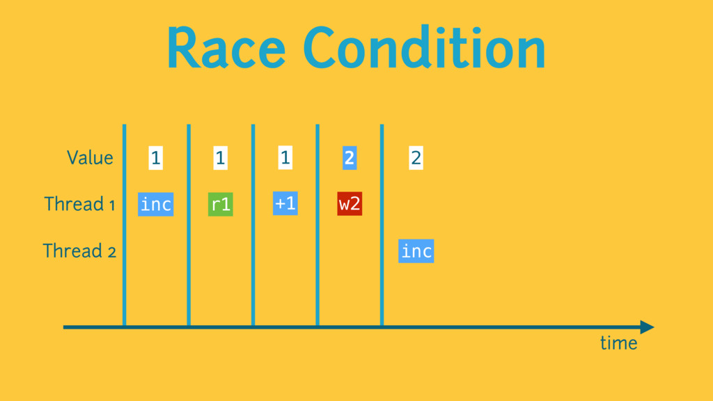 Race Condition time Value 1 1 1 2 2 Thread 1 Th...