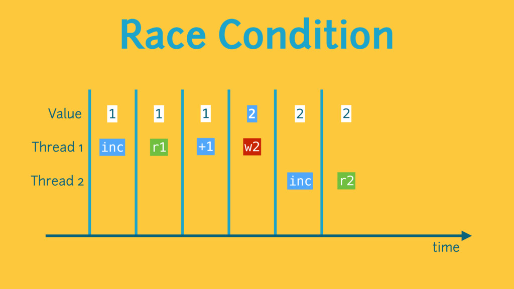 Race Condition time Value 1 1 1 2 2 2 Thread 1 ...