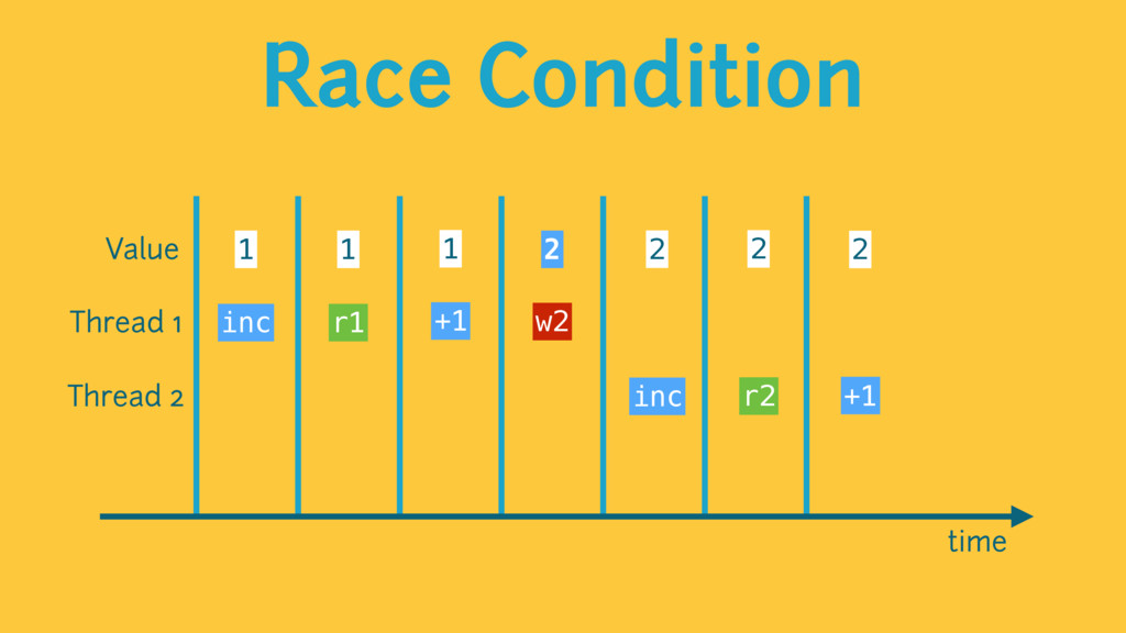 Race Condition time Value 1 1 1 2 2 2 2 Thread ...