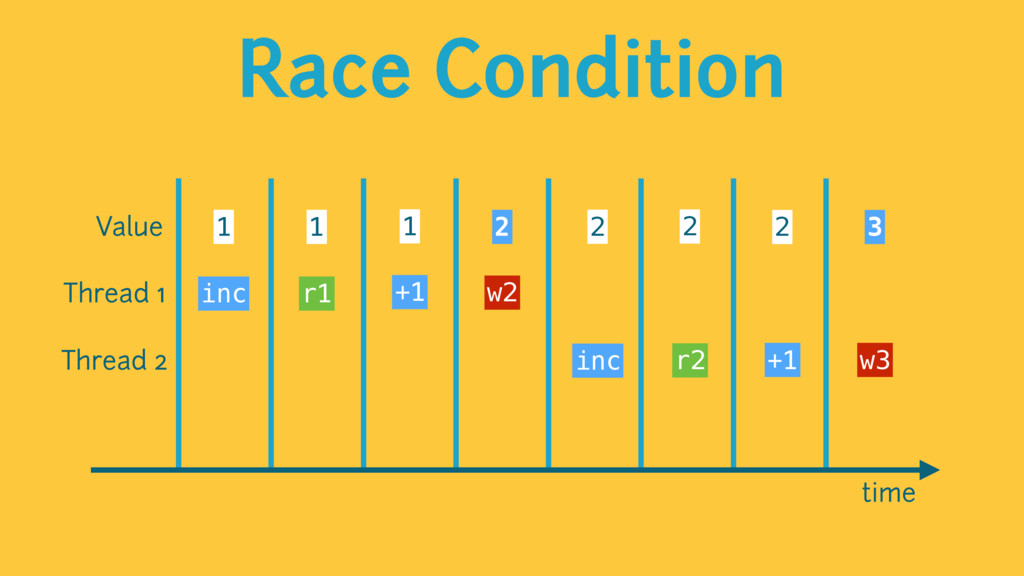 Race Condition time Value 1 1 1 2 2 2 2 3 Threa...