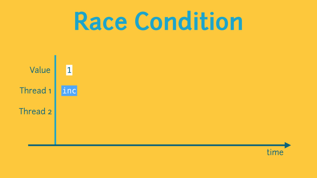 Race Condition time Value 1 Thread 1 Thread 2 i...