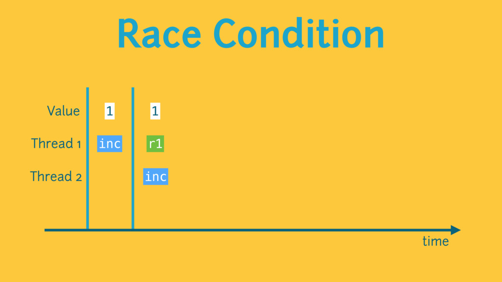 Race Condition time Value 1 1 Thread 1 Thread 2...