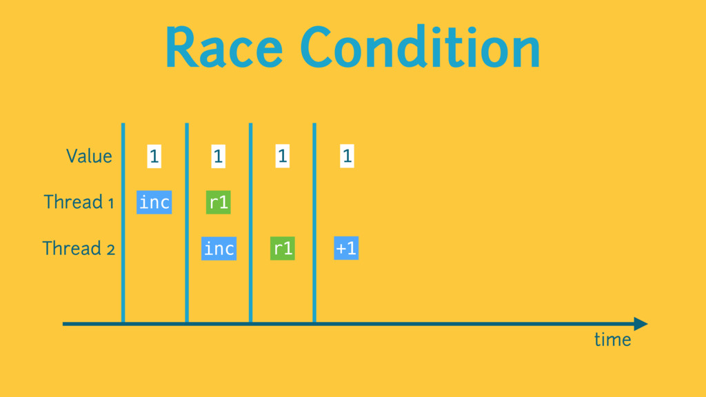 Race Condition time Value 1 1 1 1 Thread 1 Thre...