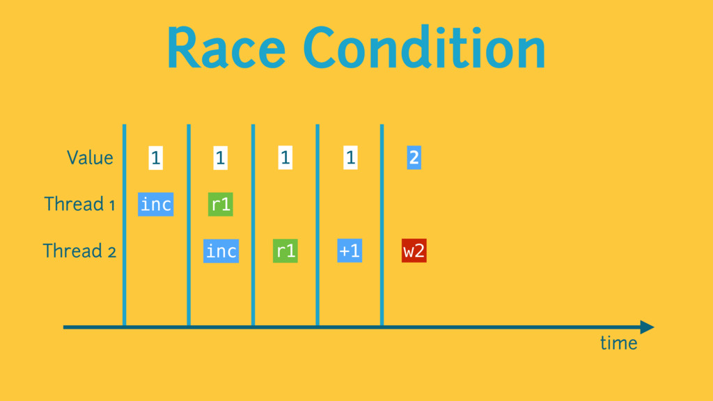 Race Condition time Value 1 1 1 2 1 Thread 1 Th...