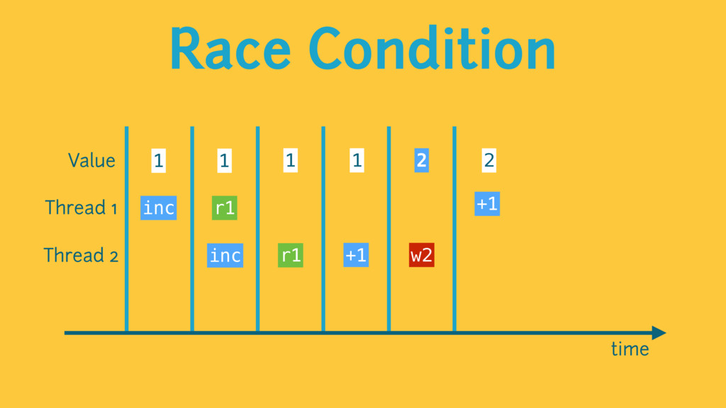 Race Condition time Value 1 1 1 2 1 2 Thread 1 ...