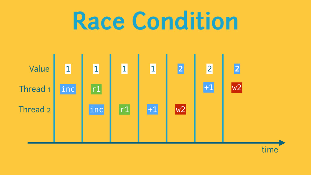 Race Condition time Value 1 1 1 2 1 2 2 Thread ...