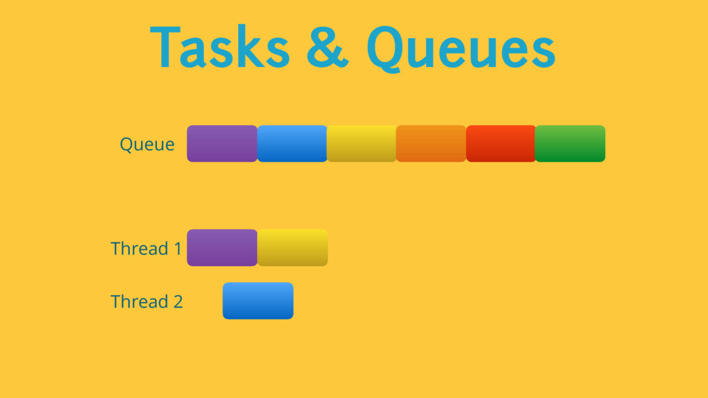 Tasks & Queues Thread 1 Thread 2 Queue