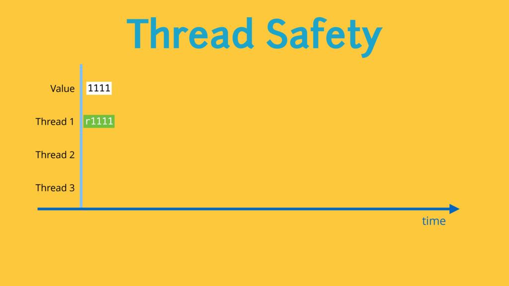 Thread Safety time Value 1111 Thread 1 Thread 2...