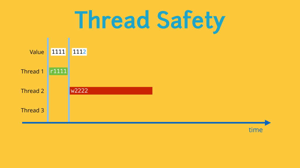 Thread Safety time Value 1111 1112 Thread 1 Thr...