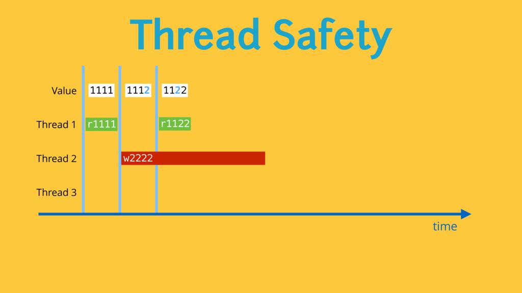 Thread Safety time Value 1111 1112 1122 Thread ...