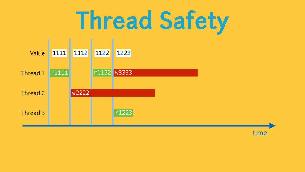Thread Safety time Value 1111 1112 1122 1223 Th...