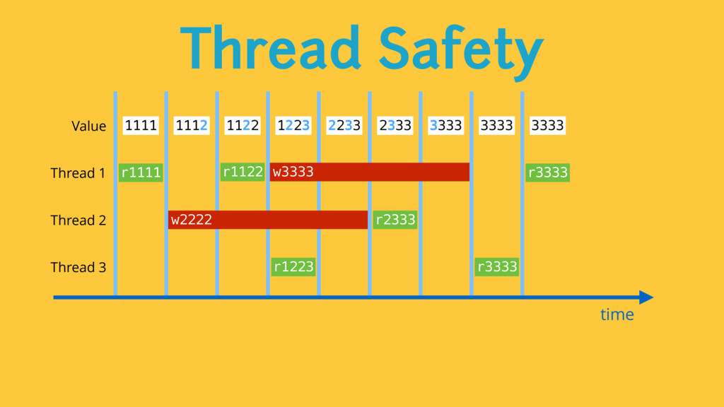 Thread Safety time Value 1111 1112 1122 1223 22...