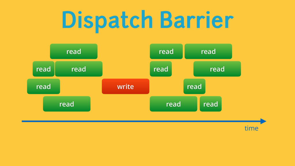 Dispatch Barrier time read read read read read ...