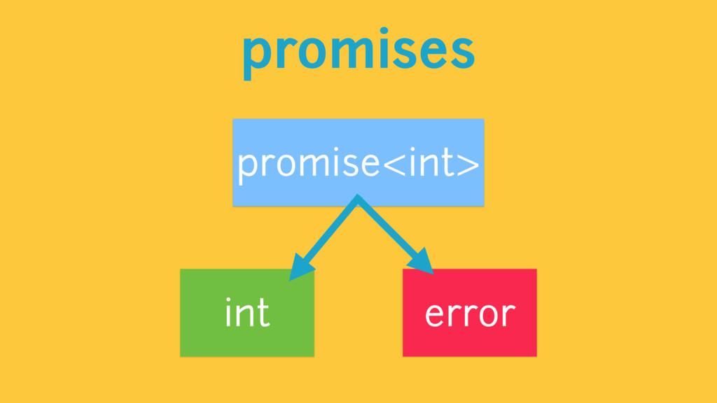 promises promise<int> int error