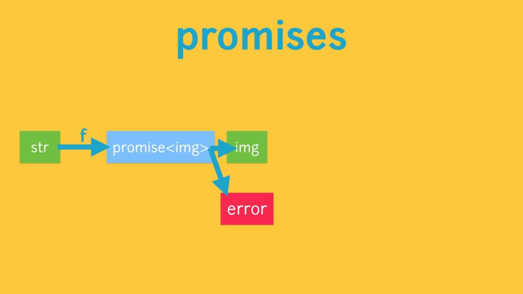 promises promise<img> str error f img