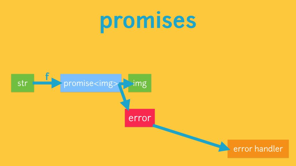 promises promise<img> str error f img error han...