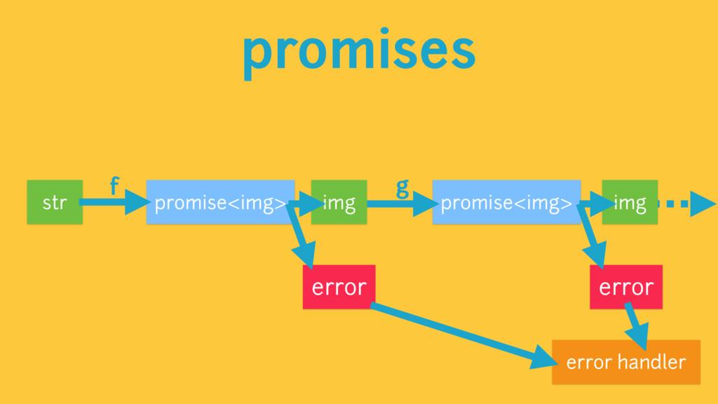 promises promise<img> str error f img g promise...