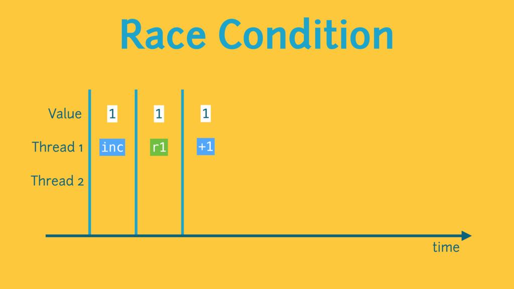 Race Condition time Value 1 1 1 Thread 1 Thread...