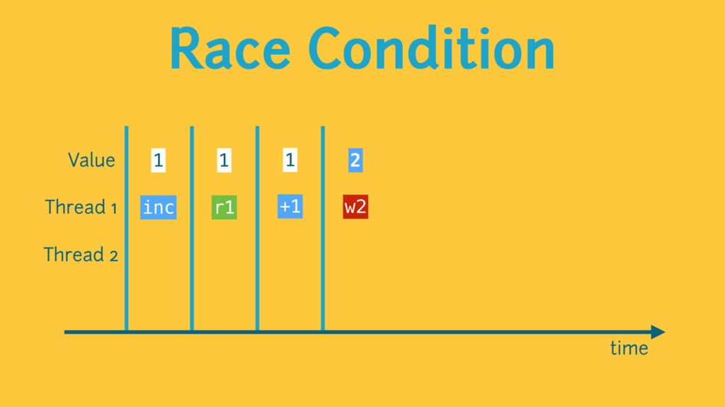 Race Condition time Value 1 1 1 2 Thread 1 Thre...
