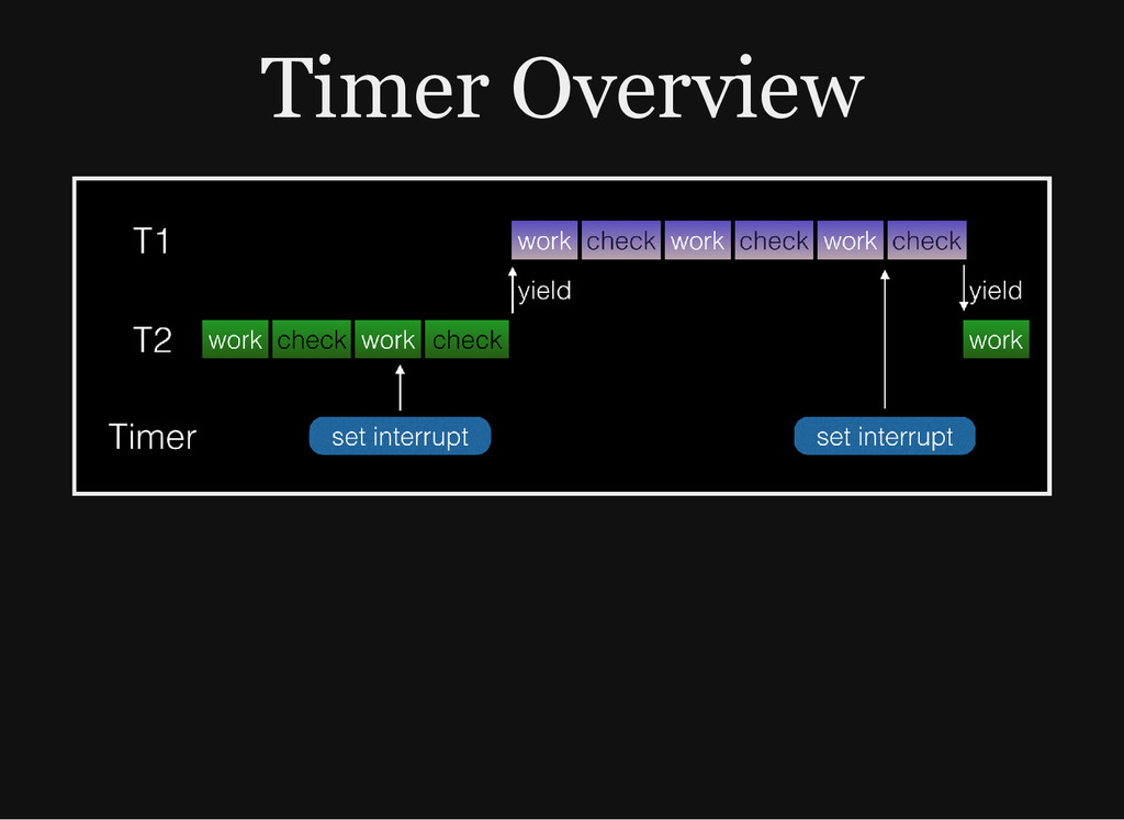 Timer Overview