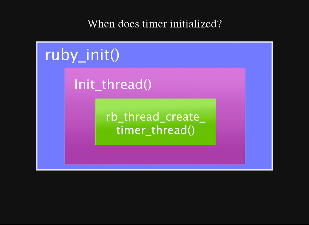 When does timer initialized?